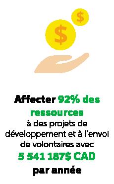 Affecter 92% des ressources